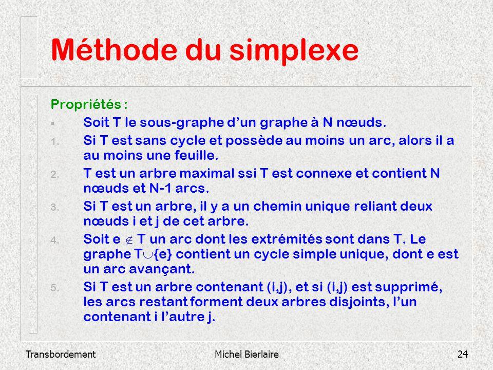 Méthode du simplexe Propriétés :