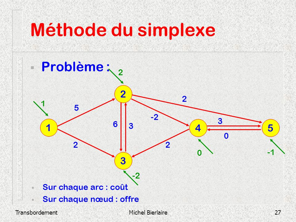 Méthode du simplexe Problème : 2 1 4 5 3 2 2 1 5 -2 3 6 3 2 2 -1 -2