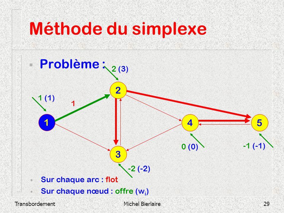 Méthode du simplexe Problème : 2 1 4 5 3 2 (3) 1 (1) 1 0 (0) -1 (-1)