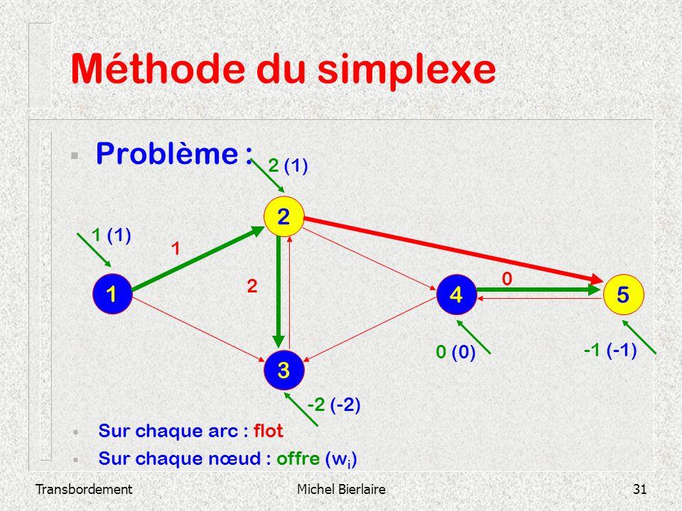 Méthode du simplexe Problème : 2 1 4 5 3 2 (1) 1 (1) 1 2 0 (0) -1 (-1)