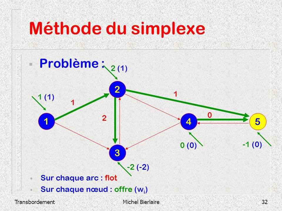 Méthode du simplexe Problème : 2 1 4 5 3 2 (1) 1 1 (1) 1 2 0 (0)