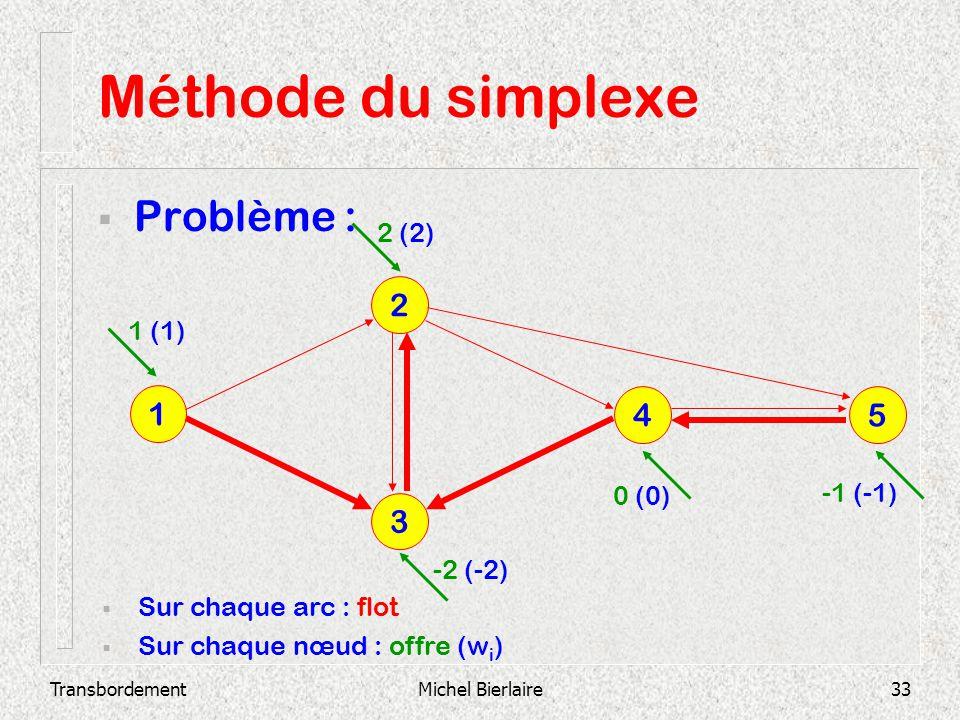 Méthode du simplexe Problème : 2 1 4 5 3 2 (2) 1 (1) 0 (0) -1 (-1)