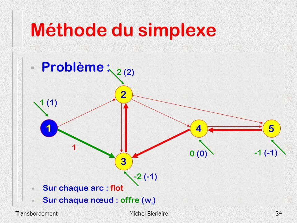 Méthode du simplexe Problème : 2 1 4 5 3 2 (2) 1 (1) 1 0 (0) -1 (-1)