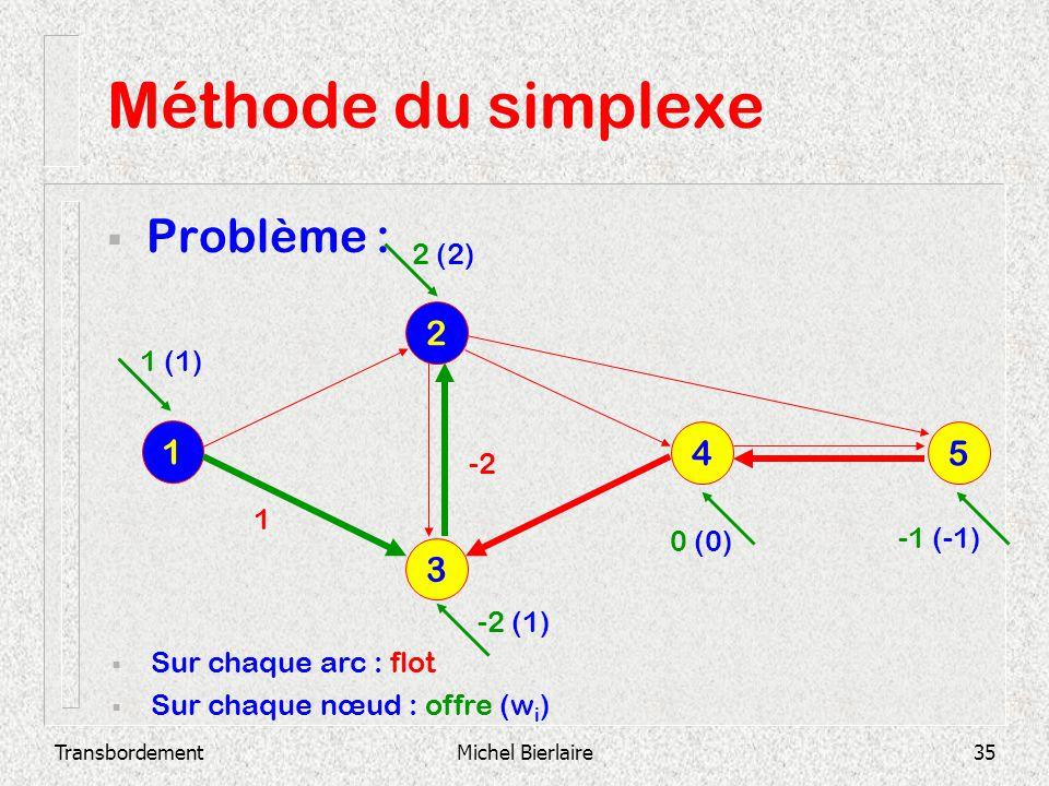 Méthode du simplexe Problème : 2 1 4 5 3 2 (2) 1 (1) -2 1 0 (0)