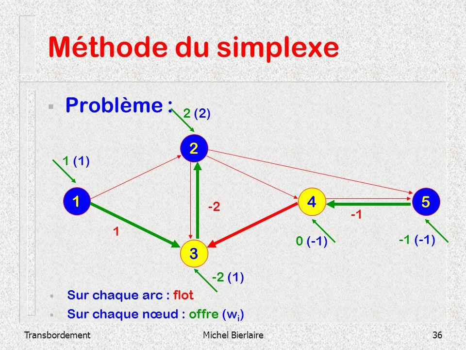 Méthode du simplexe Problème : 2 1 4 5 3 2 (2) 1 (1) -2 -1 1 0 (-1)