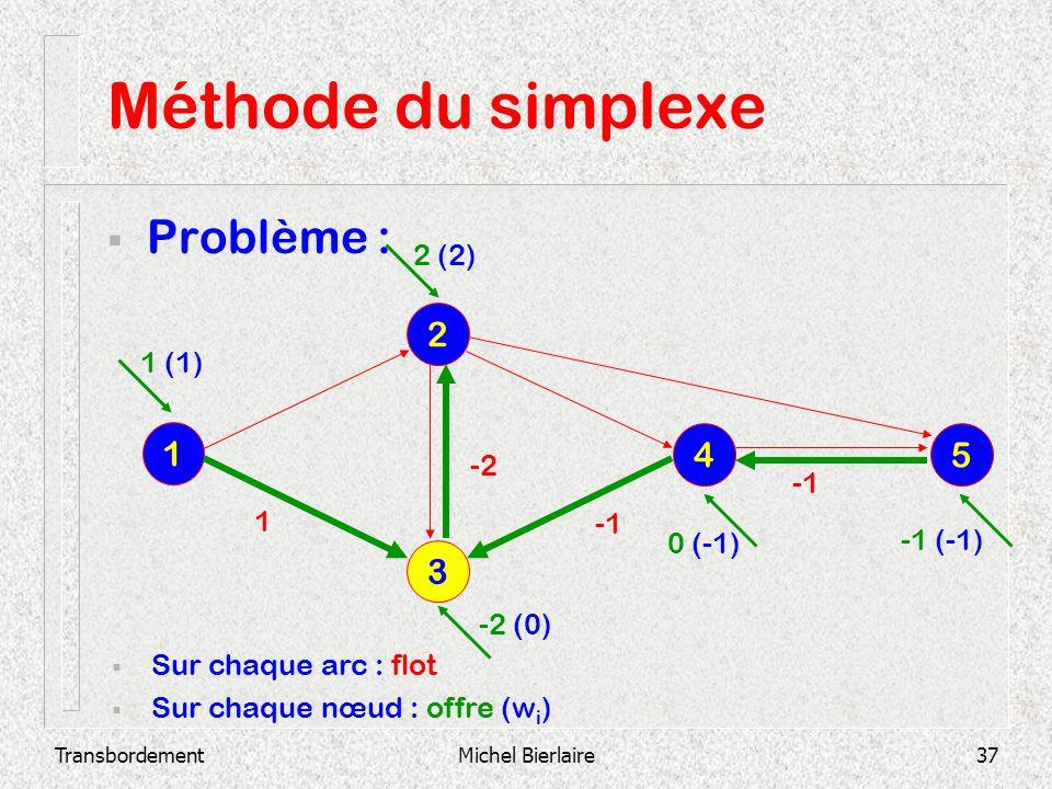Méthode du simplexe Problème : 2 1 4 5 3 2 (2) 1 (1) -2 -1 1 -1 0 (-1)