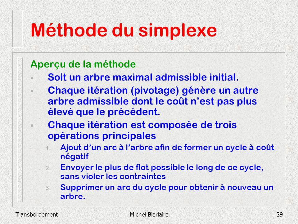 Méthode du simplexe Aperçu de la méthode