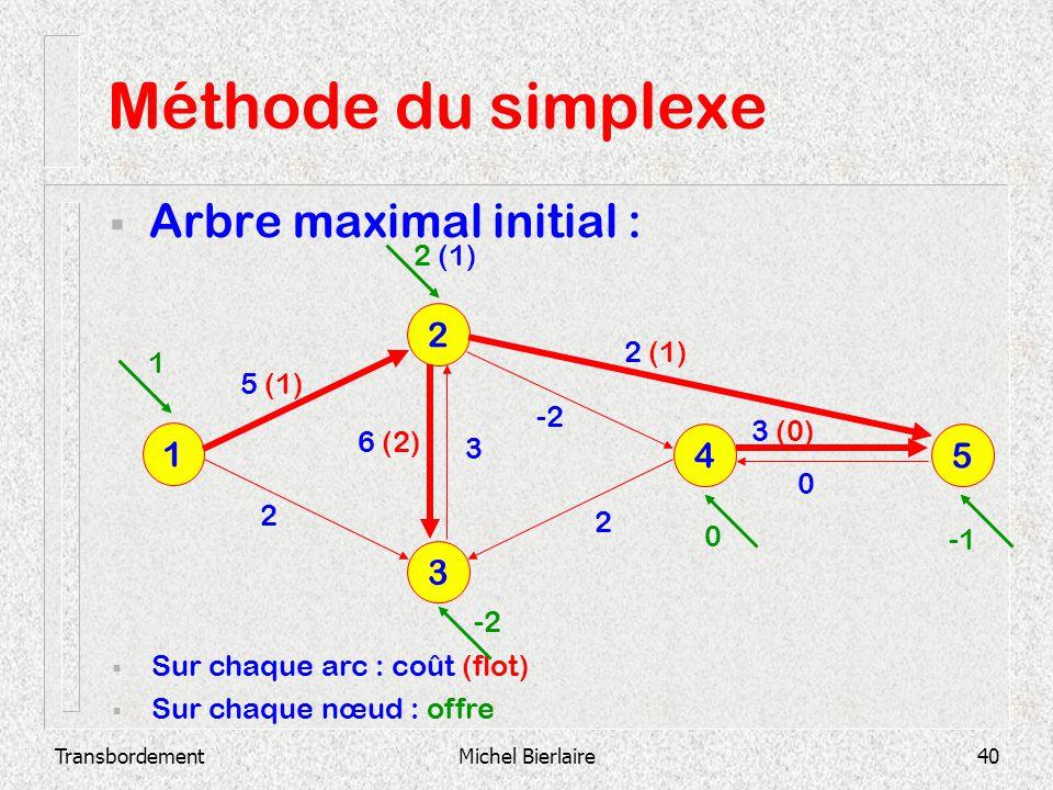 Méthode du simplexe Arbre maximal initial : 2 1 4 5 3 2 (1) 2 (1) 1