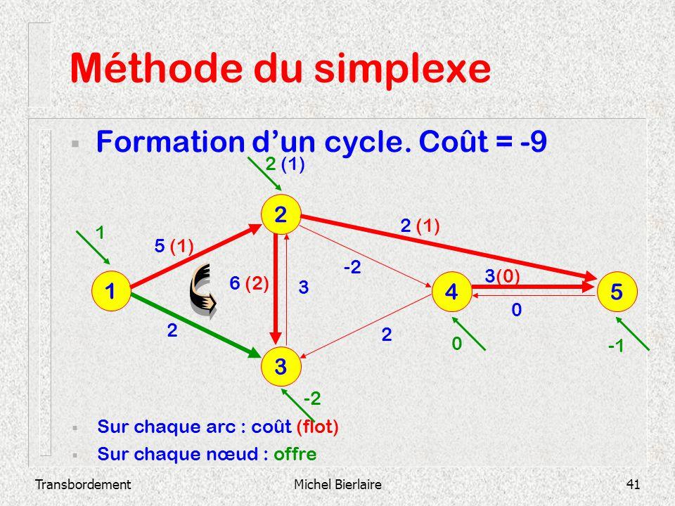 Méthode du simplexe Formation d'un cycle. Coût = -9 2 1 4 5 3 2 (1)