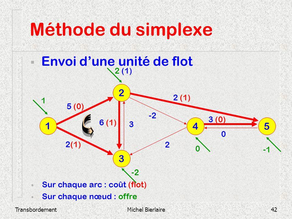 Méthode du simplexe Envoi d'une unité de flot 2 1 4 5 3 2 (1) 2 (1) 1