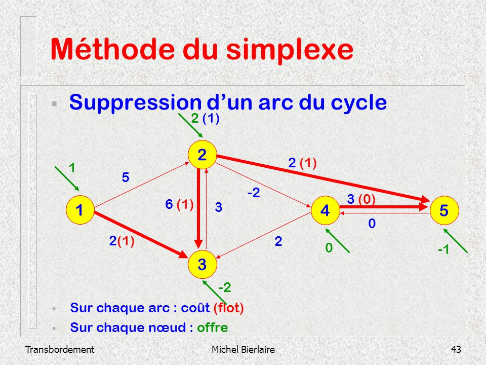 Méthode du simplexe Suppression d'un arc du cycle 2 1 4 5 3 2 (1)