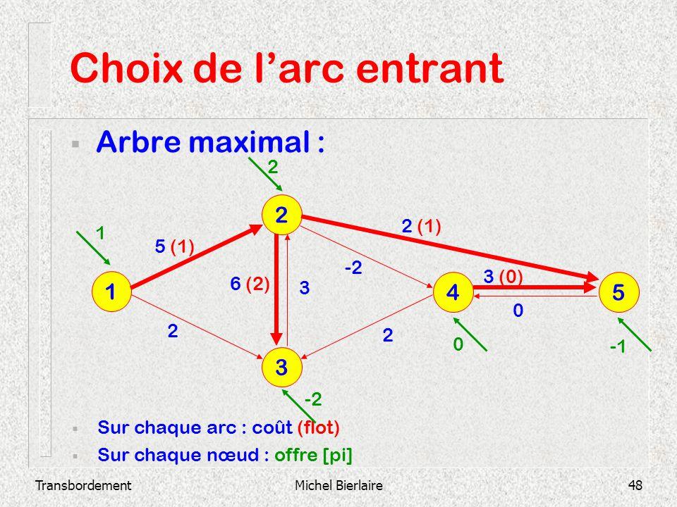 Choix de l'arc entrant Arbre maximal : 2 1 4 5 3 2 2 (1) 1 5 (1) -2