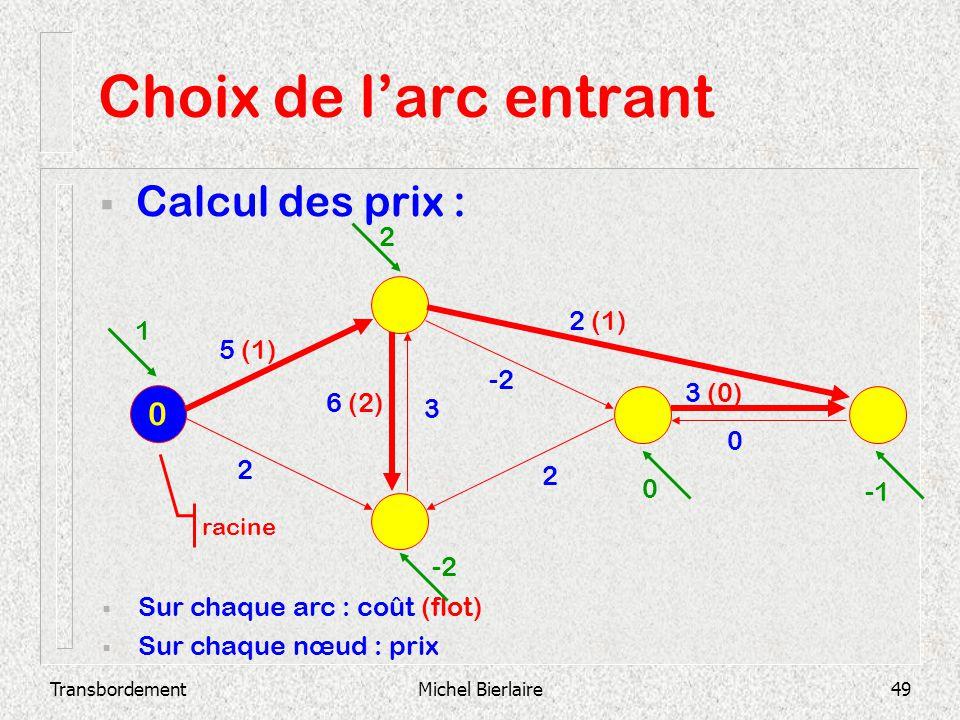 Choix de l'arc entrant Calcul des prix : 2 2 (1) 1 5 (1) -2 3 (0)