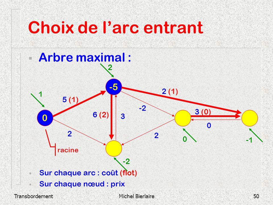 Choix de l'arc entrant Arbre maximal : -5 2 2 (1) 1 5 (1) -2 3 (0)