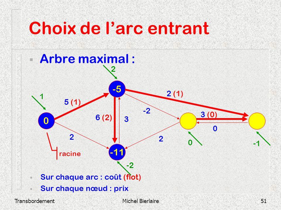 Choix de l'arc entrant Arbre maximal : -5 -11 2 2 (1) 1 5 (1) -2 3 (0)