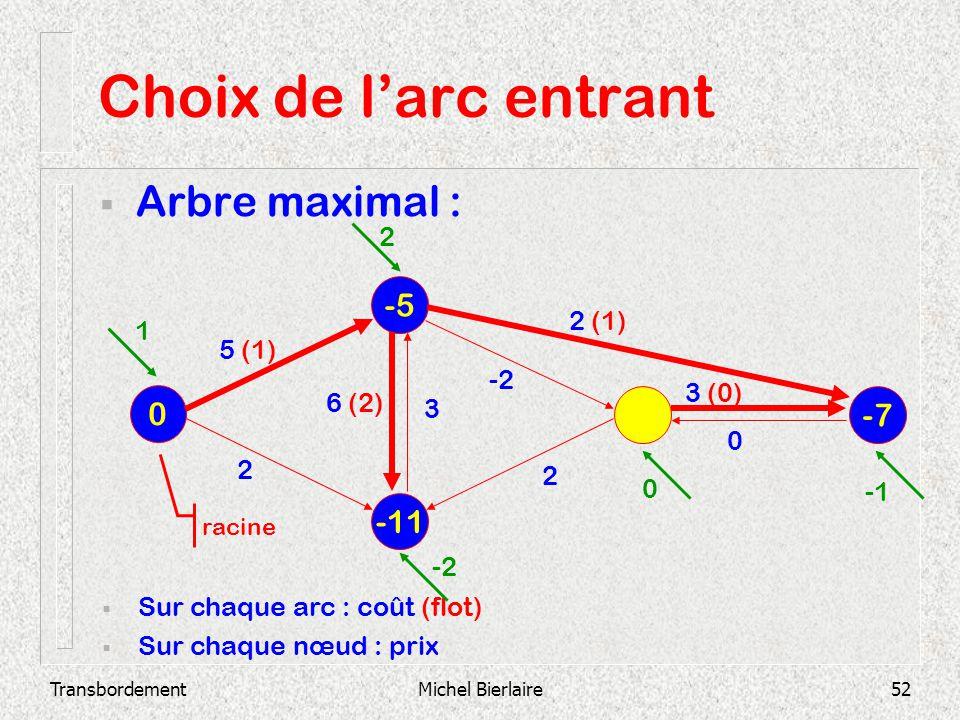 Choix de l'arc entrant Arbre maximal : -5 -7 -11 2 2 (1) 1 5 (1) -2
