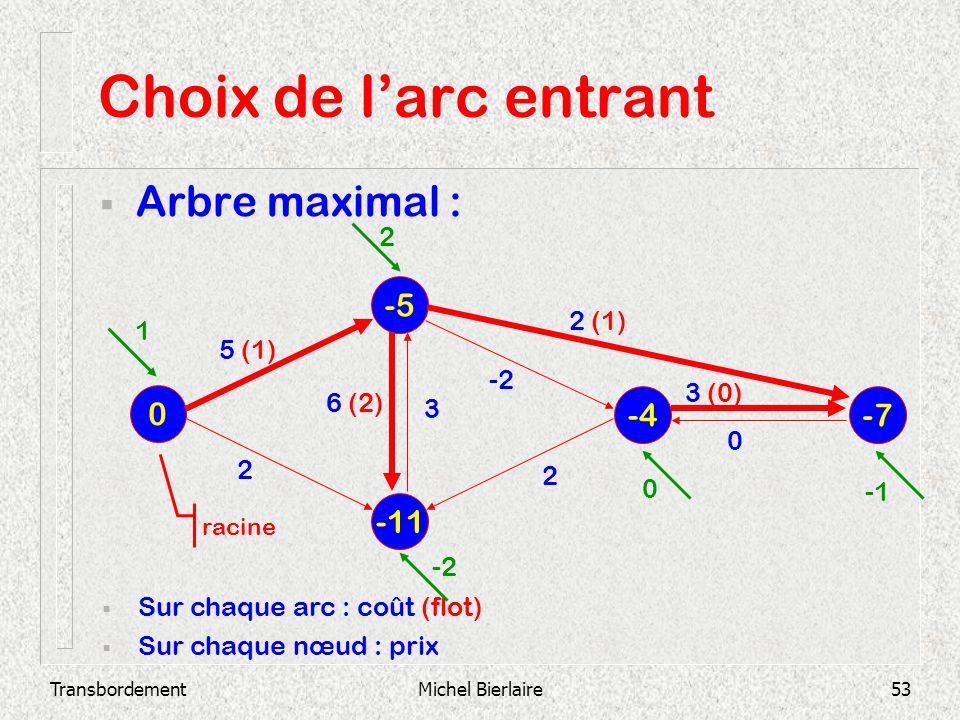 Choix de l'arc entrant Arbre maximal : -5 -4 -7 -11 2 2 (1) 1 5 (1) -2