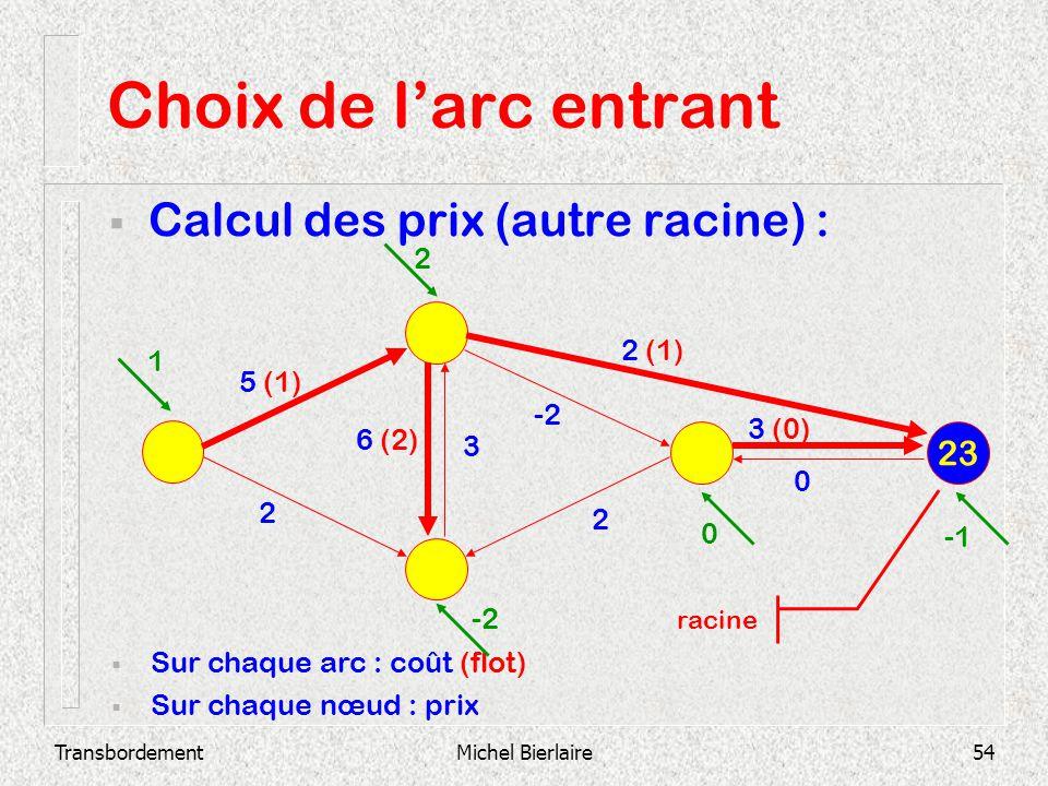 Choix de l'arc entrant Calcul des prix (autre racine) : 23 2 2 (1) 1