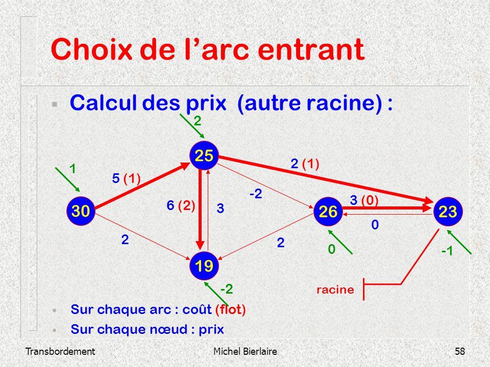Choix de l'arc entrant Calcul des prix (autre racine) : 25 30 26 23 19