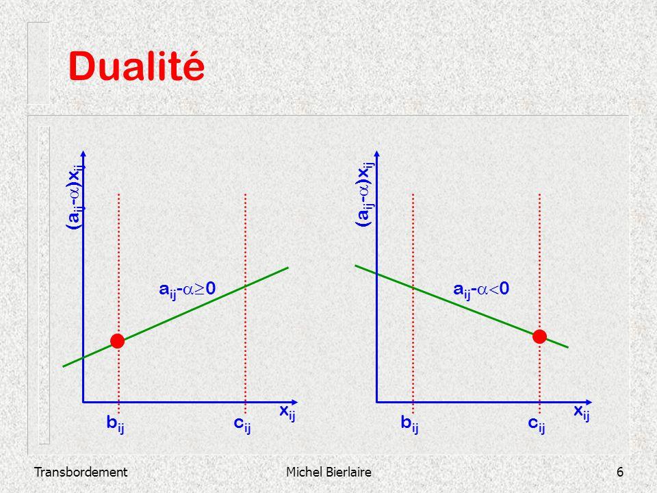 Dualité cij bij xij (aij-a)xij (aij-a)xij aij-a³0 aij-a<0 xij bij