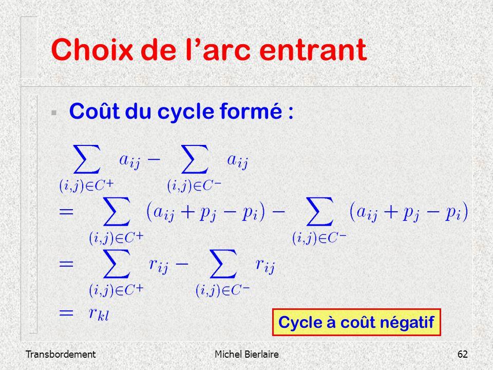Choix de l'arc entrant Coût du cycle formé : Cycle à coût négatif