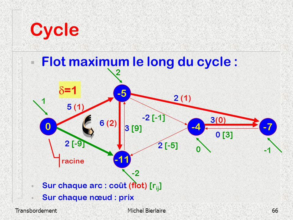 Cycle Flot maximum le long du cycle : d=1 -5 -4 -7 -11 2 2 (1) 1 5 (1)
