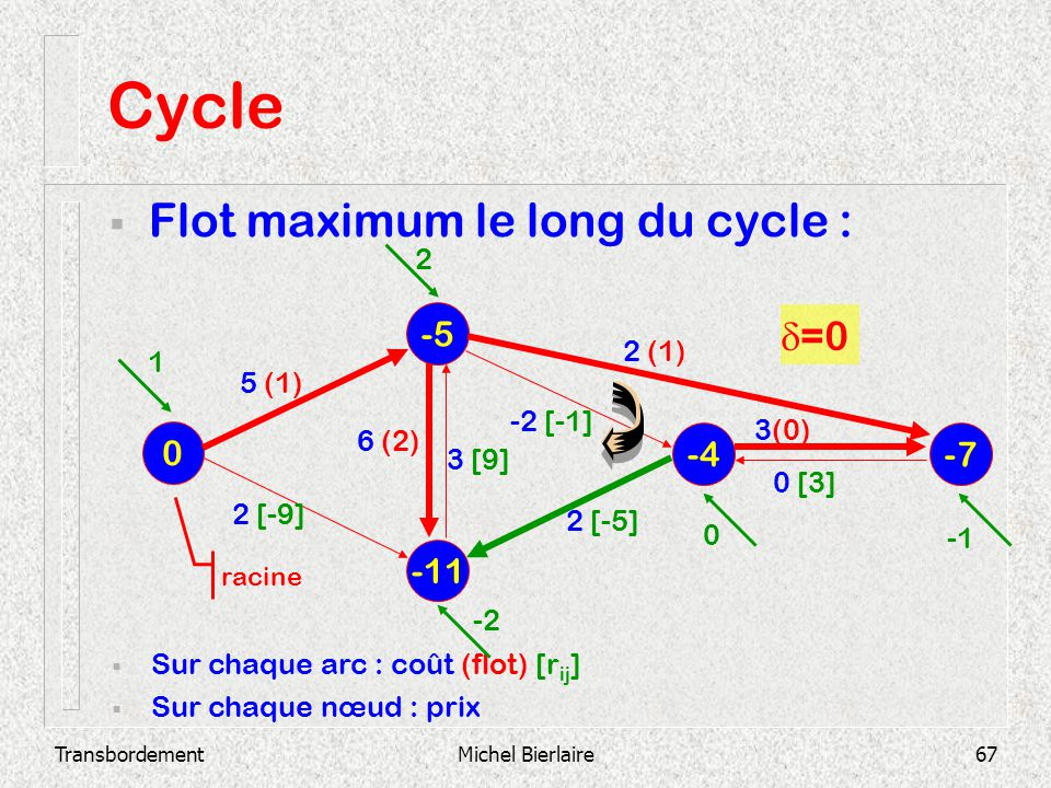 Cycle Flot maximum le long du cycle : d=0 -5 -4 -7 -11 2 2 (1) 1 5 (1)