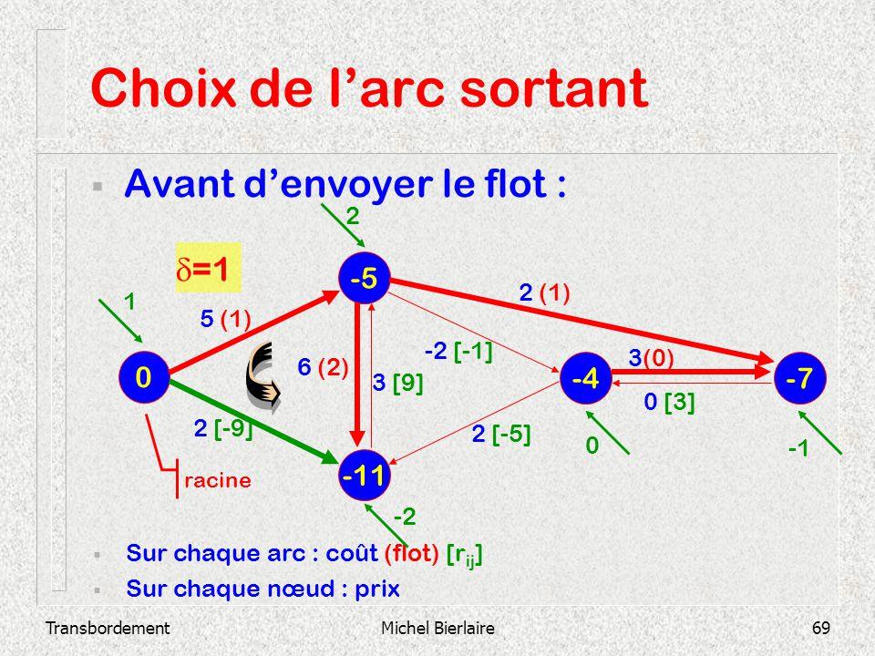 Choix de l'arc sortant Avant d'envoyer le flot : d=1 -5 -4 -7 -11 2