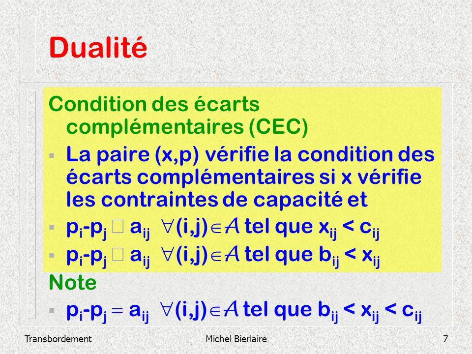 Dualité Condition des écarts complémentaires (CEC)