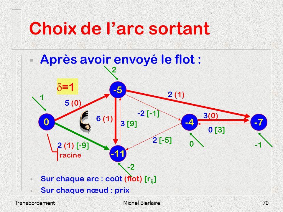 Choix de l'arc sortant Après avoir envoyé le flot : d=1 -5 -4 -7 -11 2