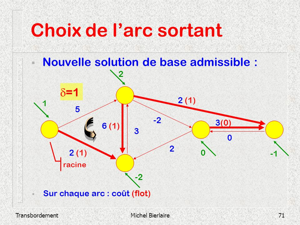 Choix de l'arc sortant Nouvelle solution de base admissible : d=1 -5
