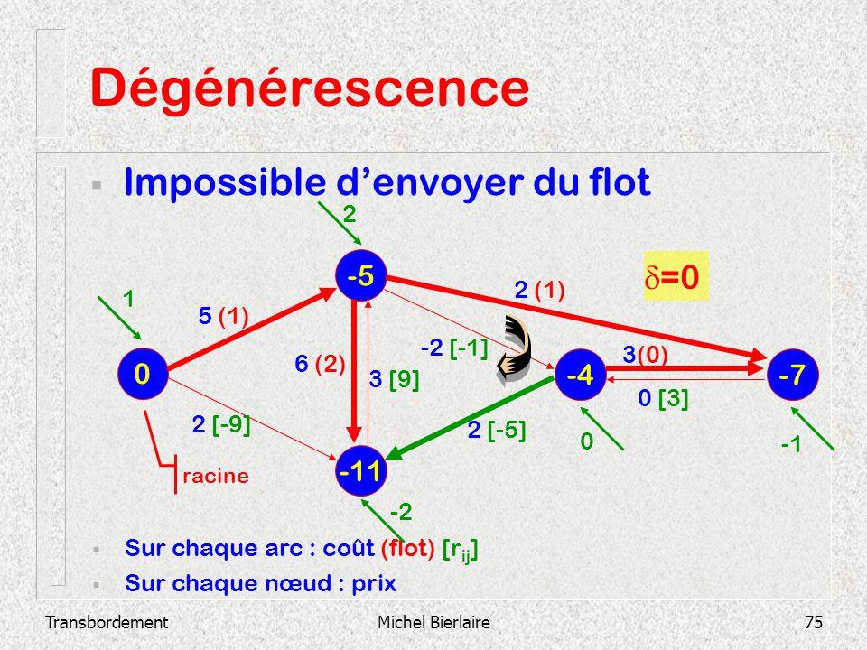 Dégénérescence Impossible d'envoyer du flot d=0 -5 -4 -7 -11 2 2 (1) 1
