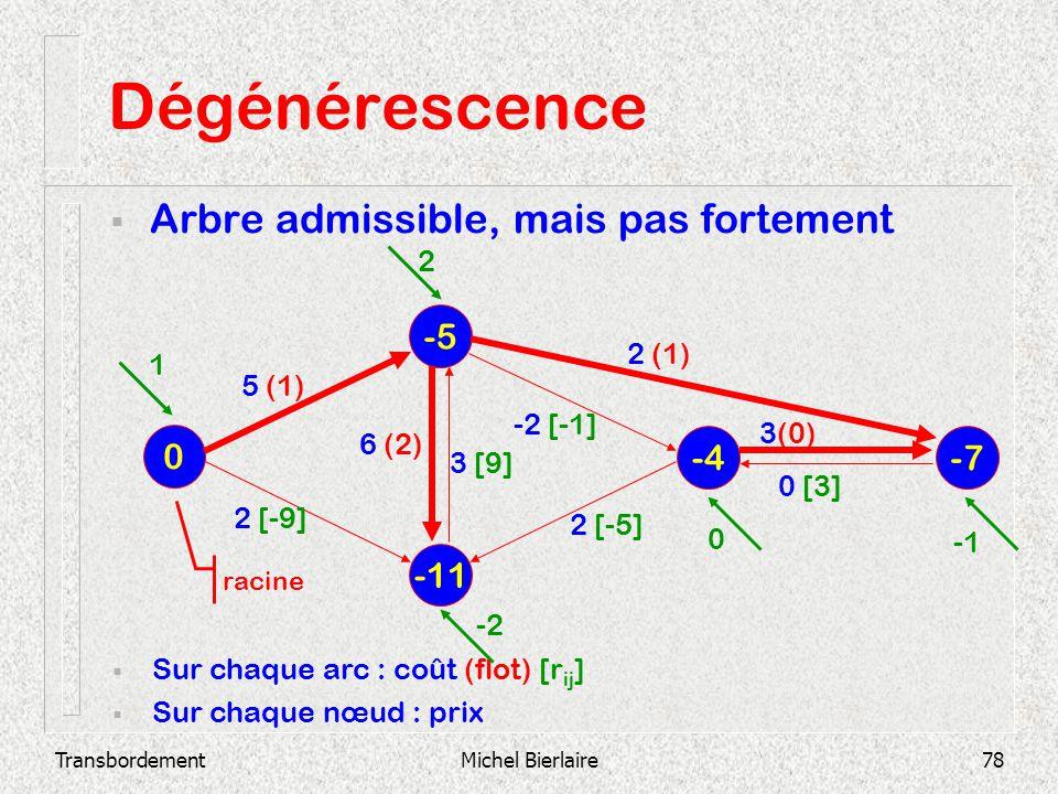 Dégénérescence Arbre admissible, mais pas fortement -5 -4 -7 -11 2