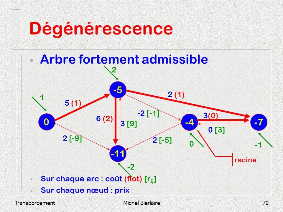 Dégénérescence Arbre fortement admissible -5 -4 -7 -11 2 2 (1) 1 5 (1)