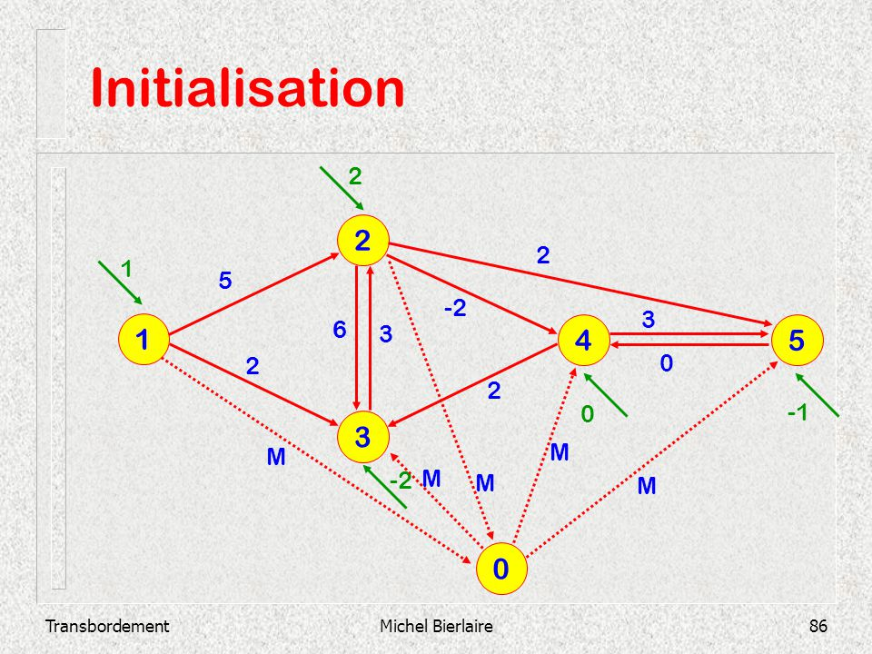Initialisation 2 1 4 5 3 2 2 1 5 -2 3 6 3 2 2 -1 M M -2 M M M
