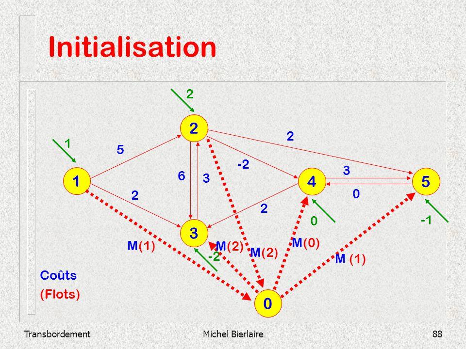 Initialisation 2 1 4 5 3 2 2 1 5 -2 3 6 3 2 2 -1 M(0) M(1) M(2) M(2)