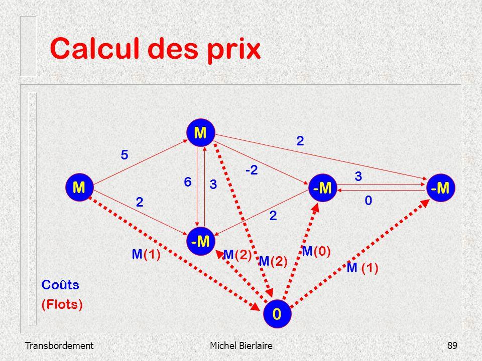 Calcul des prix M M -M -M -M 2 5 -2 3 6 3 2 2 M(0) M(1) M(2) M(2)
