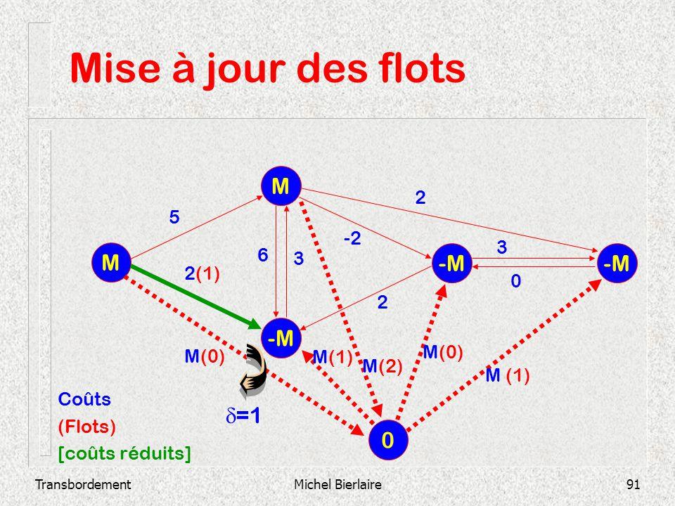 Mise à jour des flots M M -M -M -M d=1 2 5 -2 3 6 3 2(1) 2 M(0) M(0)