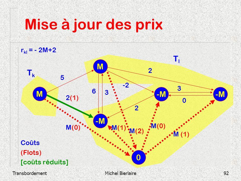 Mise à jour des prix Tl M Tk M -M -M -M rkl = - 2M+2 2 5 -2 3 6 3 2(1)