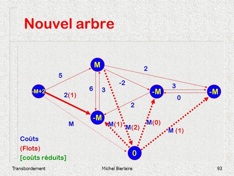 Nouvel arbre M -M -M -M 2 5 -2 3 6 3 2(1) 2 M(0) M M(1) M(2) M (1)
