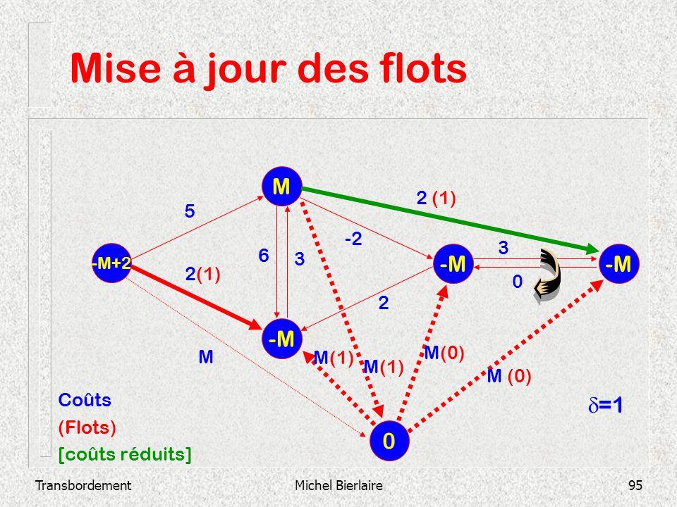 Mise à jour des flots M -M -M -M d=1 2 (1) 5 -2 3 6 3 2(1) 2 M(0) M