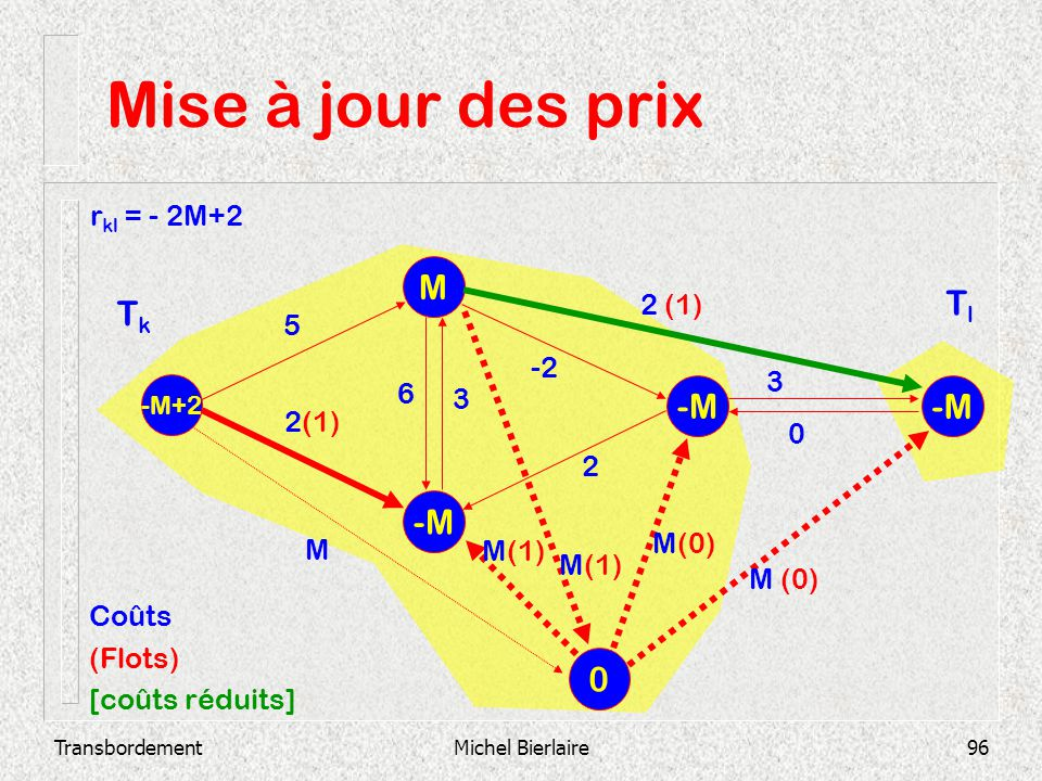 Mise à jour des prix M Tl Tk -M -M -M rkl = - 2M+2 2 (1) 5 -2 3 6 3
