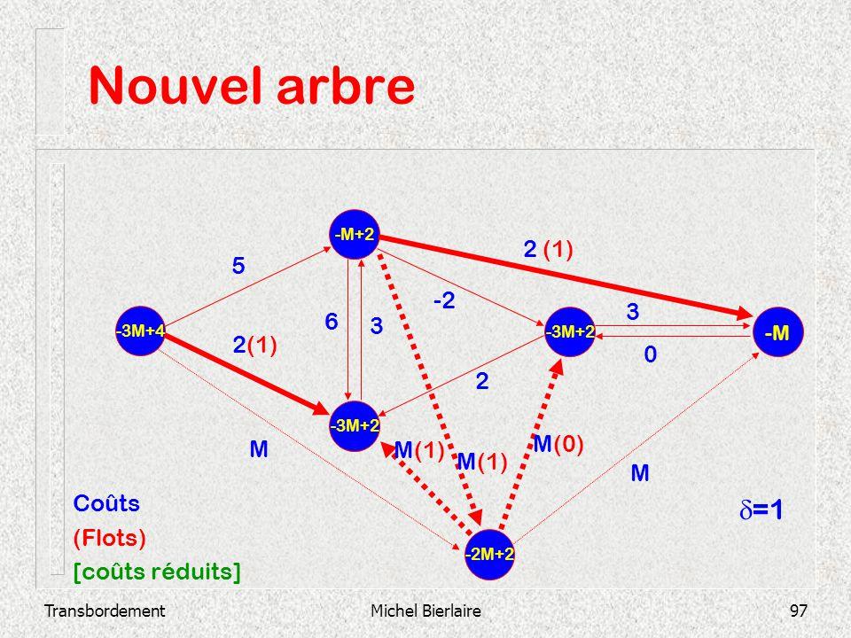 Nouvel arbre d=1 2 (1) 5 -2 3 6 3 2(1) 2 M(0) M M(1) M(1) M Coûts