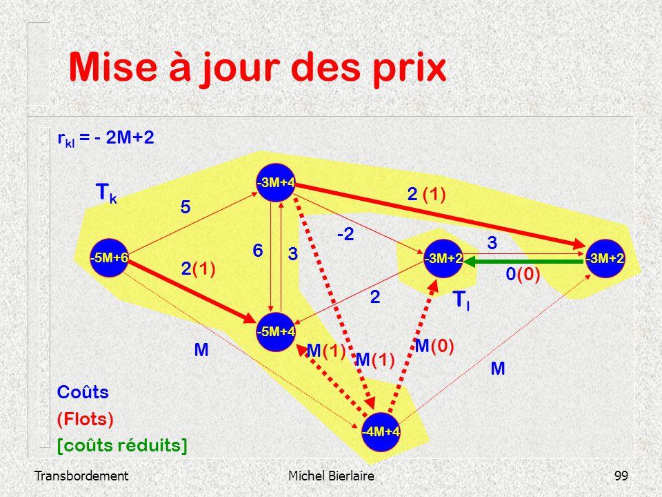 Mise à jour des prix Tk Tl rkl = - 2M+2 2 (1) 5 -2 3 6 3 2(1) 0(0) 2