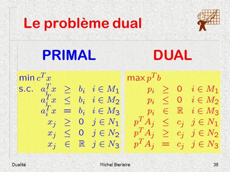 Le problème dual PRIMAL DUAL Dualité Michel Bierlaire