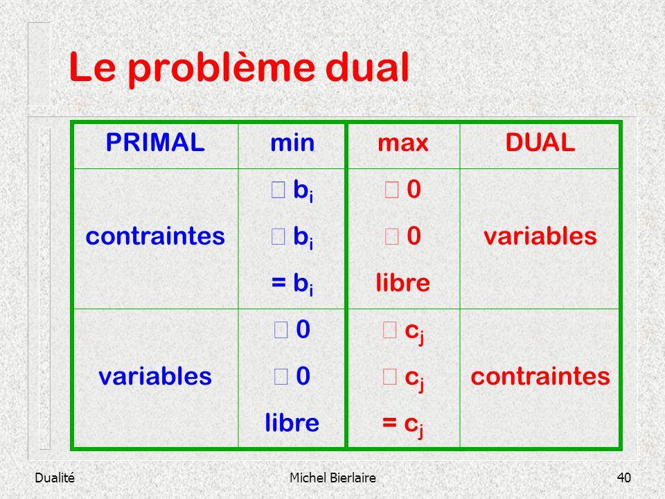 Le problème dual PRIMAL min max DUAL ³ bi ³ 0 contraintes £ bi £ 0