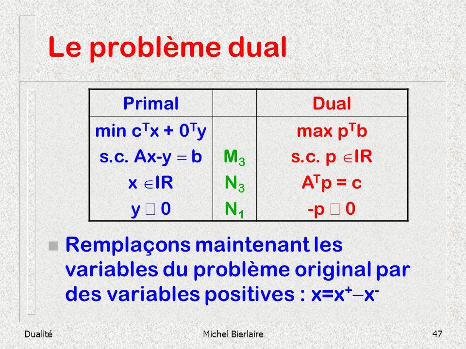 Le problème dual Primal. Dual. min cTx + 0Ty. s.c. Ax-y = b. x IR. y ³ 0. M3. N3. N1. max pTb.