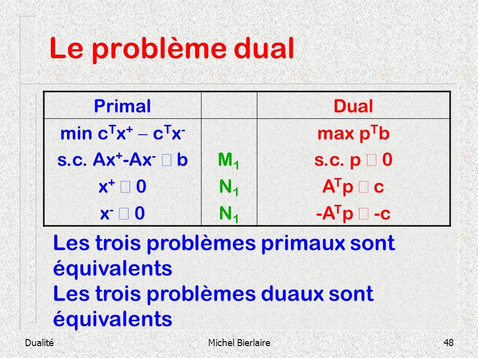 Le problème dual Les trois problèmes primaux sont équivalents