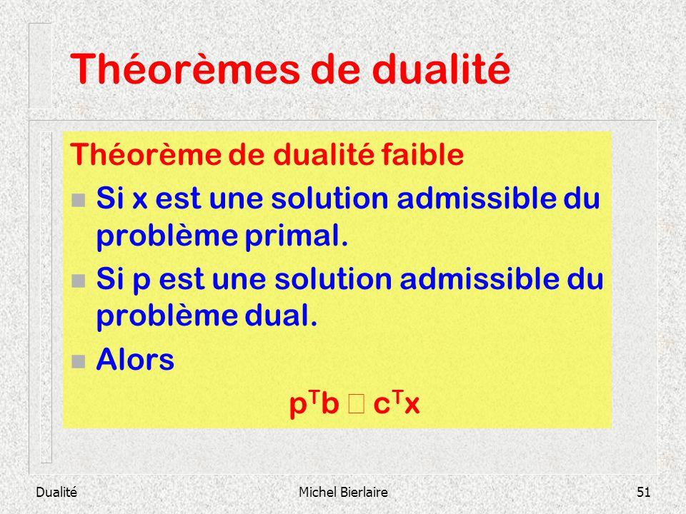 Théorèmes de dualité Théorème de dualité faible