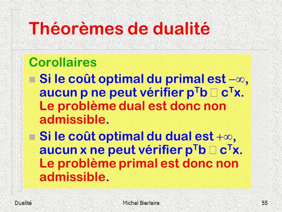 Théorèmes de dualité Corollaires